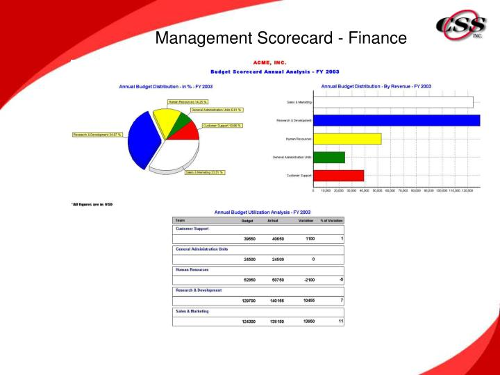 Management Scorecard - Finance