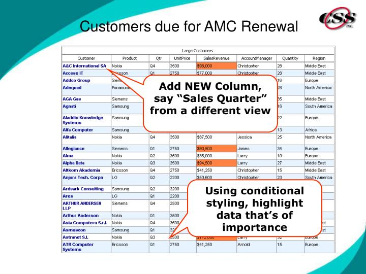 Customers due for AMC Renewal