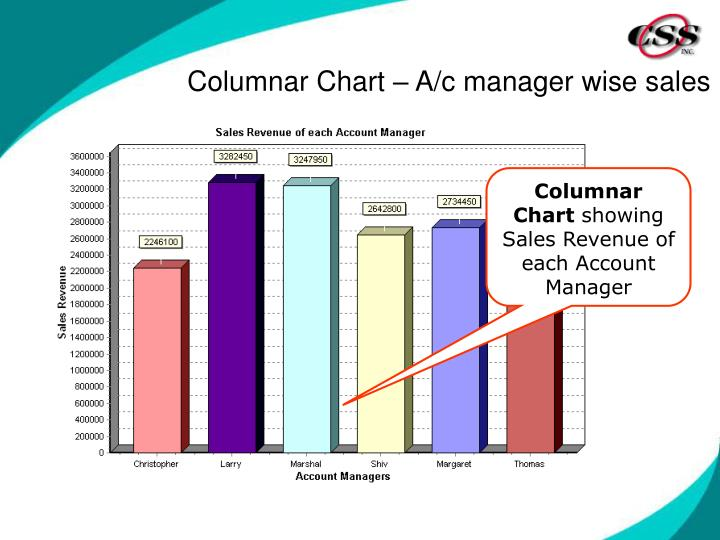 Columnar Chart – A/c manager wise sales