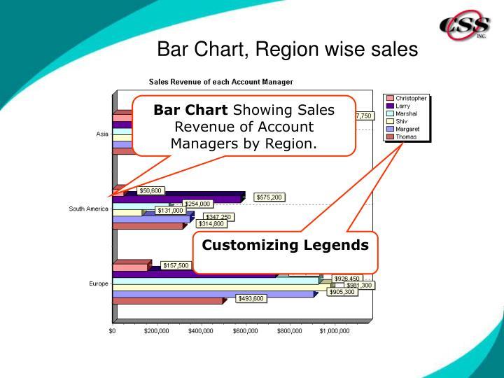 Bar Chart, Region wise sales
