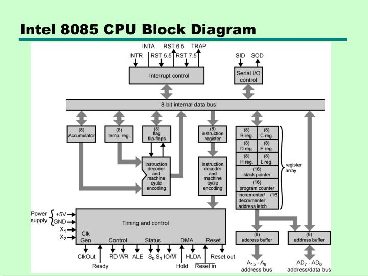 Intel 8085 CPU Block Diagram