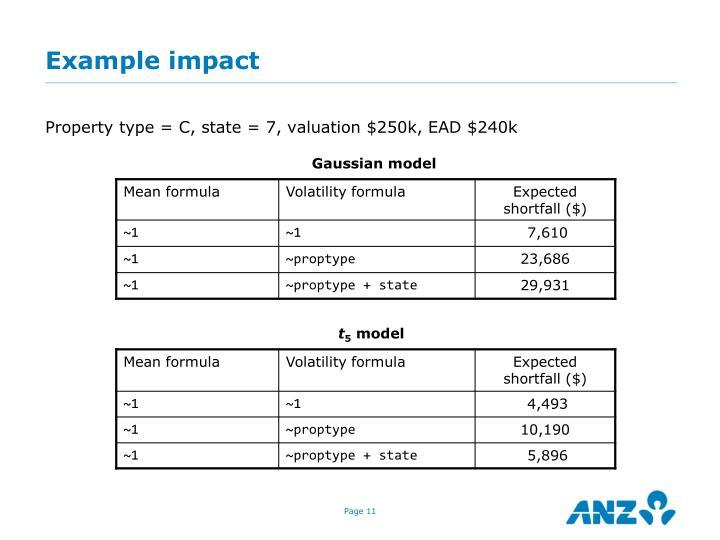 Example impact