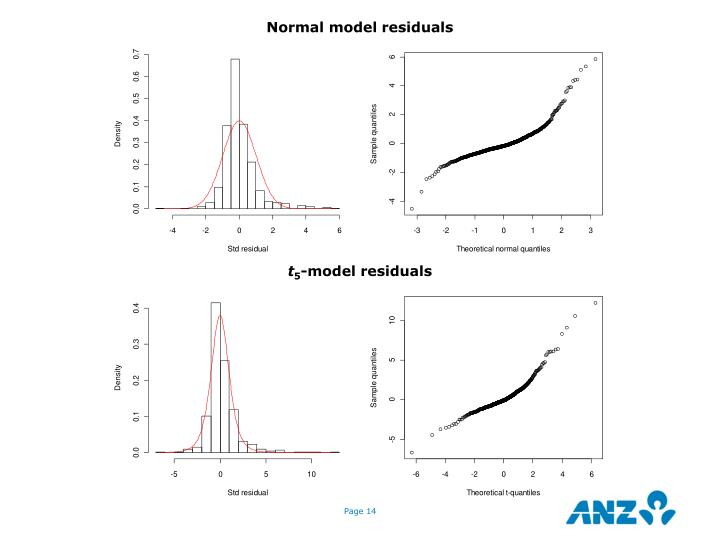 Normal model residuals