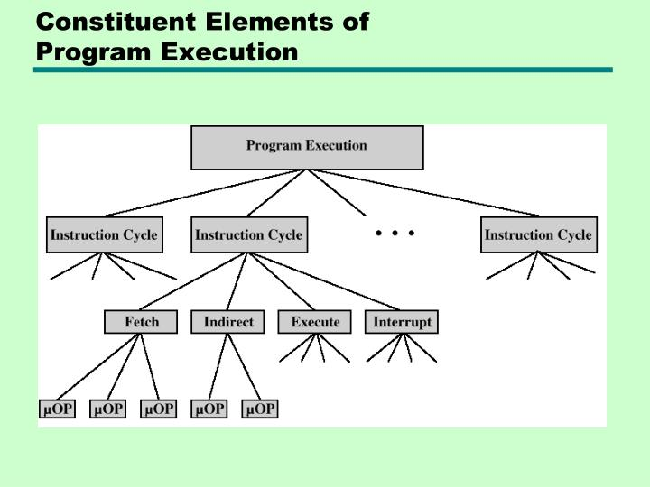 Constituent Elements of