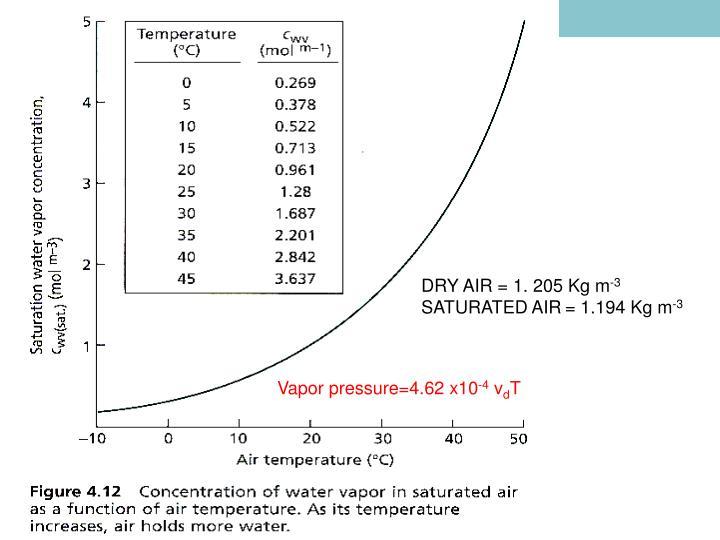 DRY AIR = 1. 205 Kg m