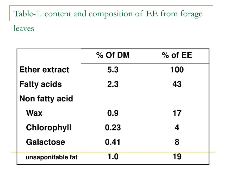 Table-1. content and composition of EE from forage leaves