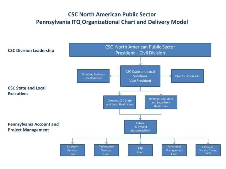 CSC North American Public Sector