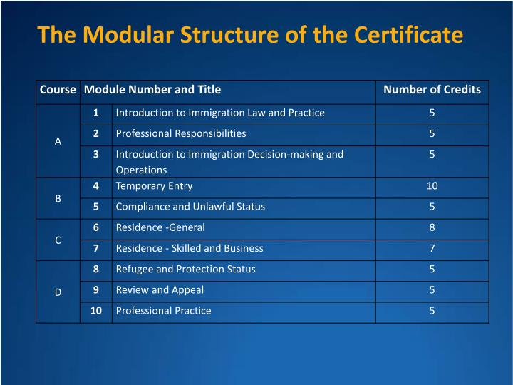 The Modular Structure of the Certificate