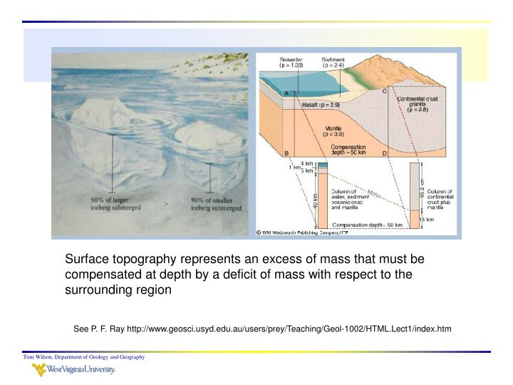 Surface topography represents an excess of mass that must be compensated at depth by a deficit of mass with respect to the surrounding region