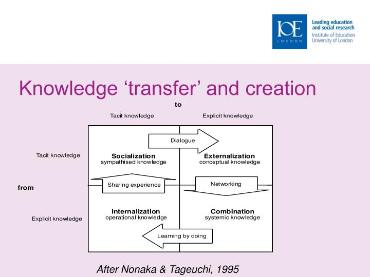 Knowledge 'transfer' and creation