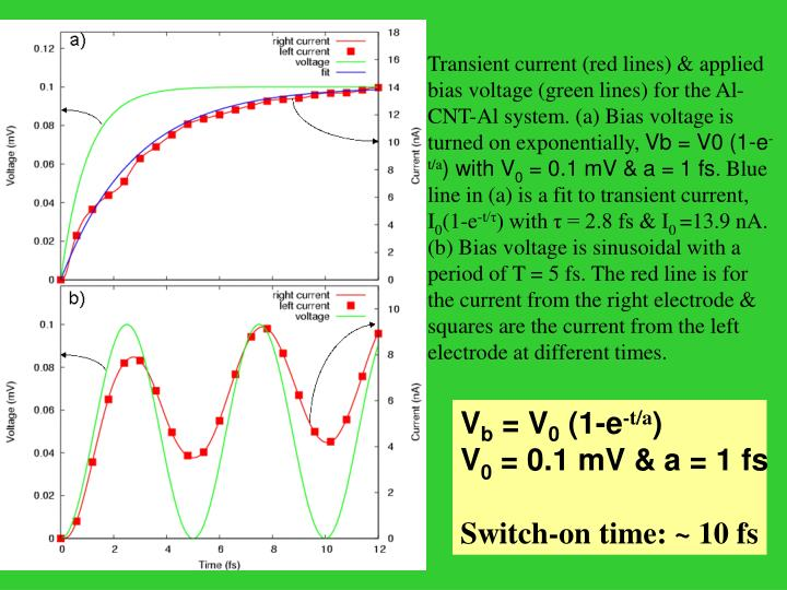 Transient current (red lines) & applied bias voltage (green lines) for the Al-CNT-Al system. (a) Bias voltage is turned on exponentially,