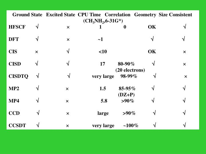 Ground State   Excited State  CPU Time   Correlation   Geometry  Size Consistent