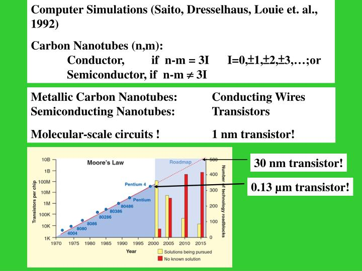 Computer Simulations (Saito, Dresselhaus, Louie et. al., 1992)