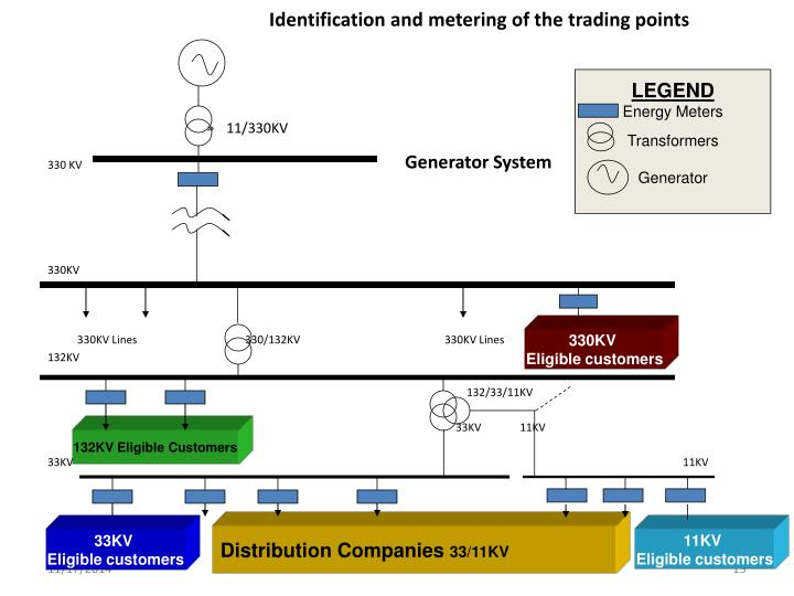 Identification and metering of the trading points
