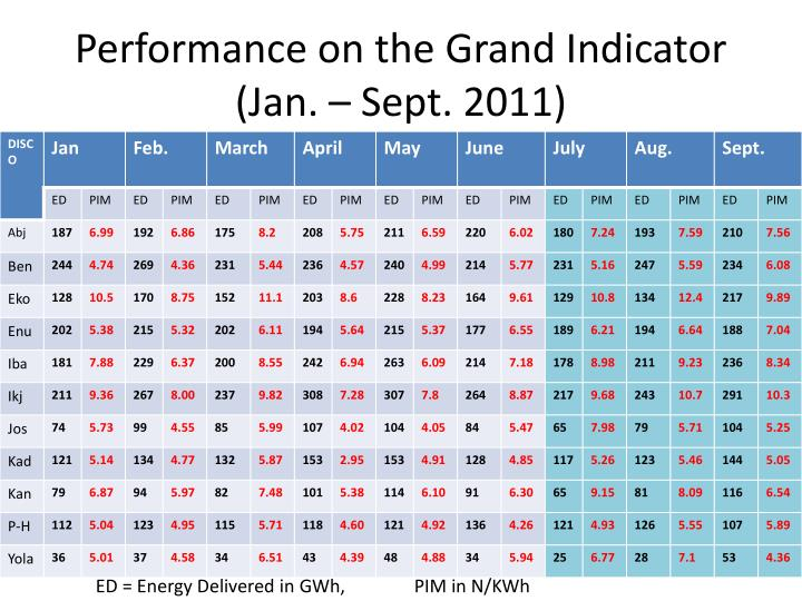 Performance on the Grand Indicator (Jan. – Sept. 2011)