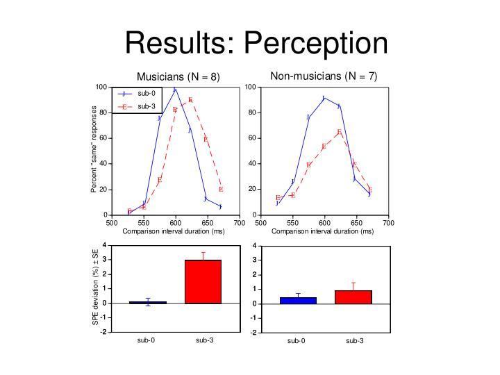 Results: Perception