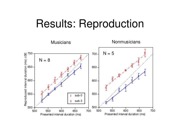 Results: Reproduction