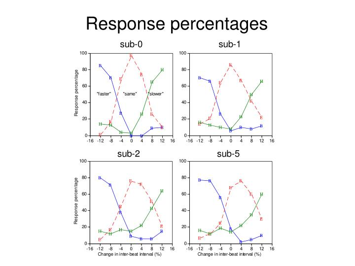 Response percentages