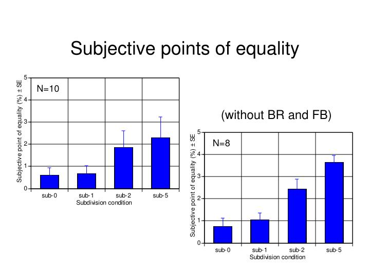 Subjective points of equality