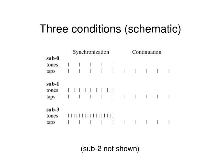 Three conditions (schematic)