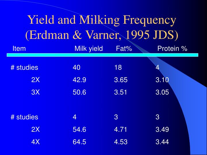 Yield and Milking Frequency