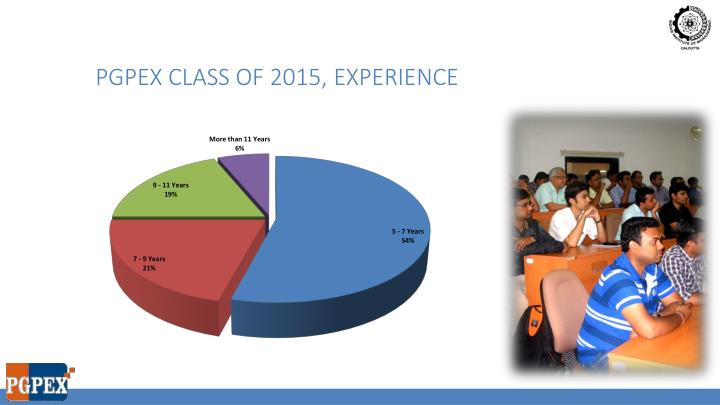 PGPEX class of 2015, experience