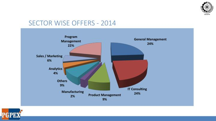 Sector wise offers - 2014