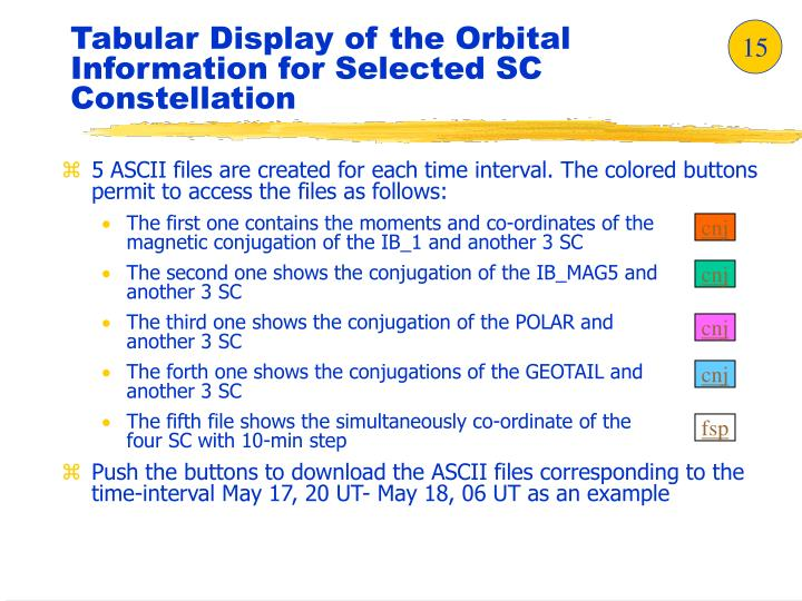 Tabular Display of the Orbital Information for Selected SC Constellation