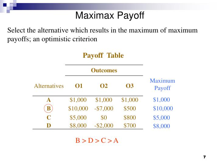 Maximax Payoff