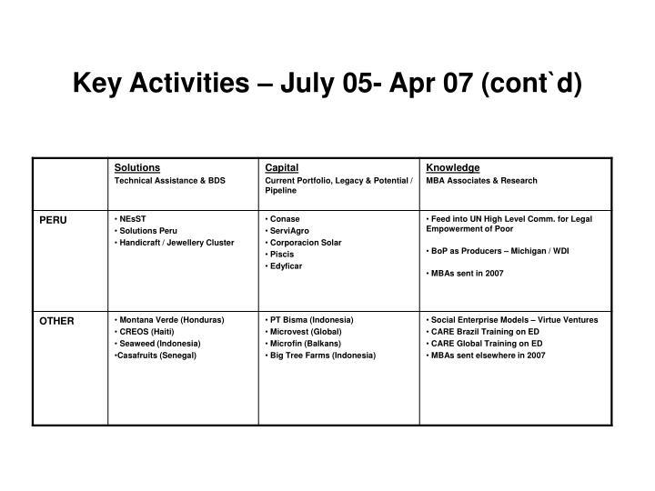 Key Activities – July 05- Apr 07 (cont`d)