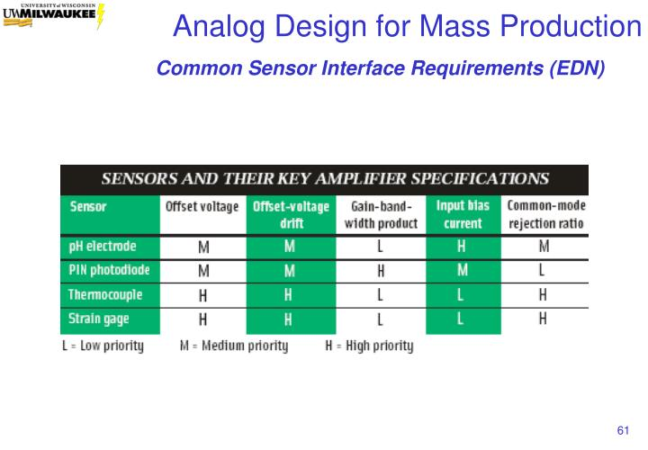 Common Sensor Interface Requirements (EDN)