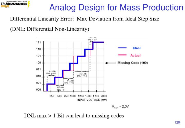 Differential Linearity Error:  Max Deviation from Ideal Step Size
