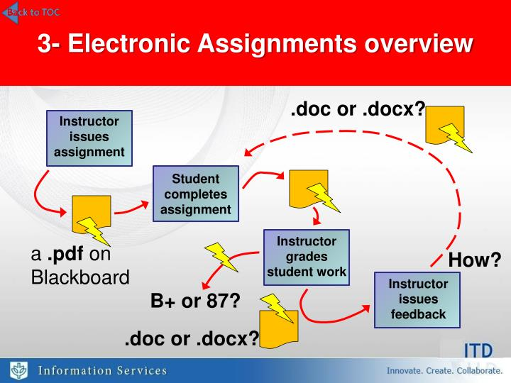 3- Electronic Assignments overview