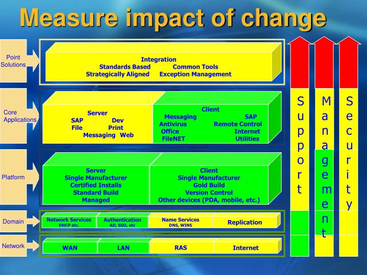 Measure impact of change