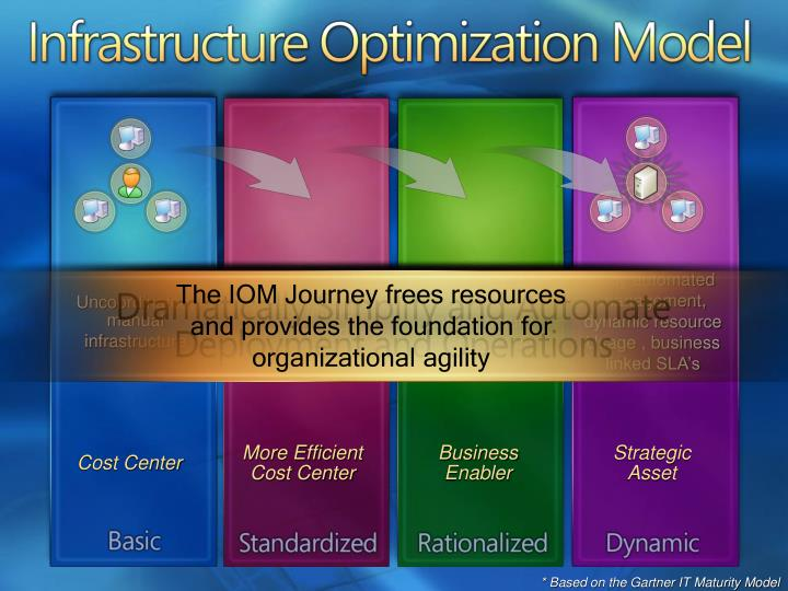 The IOM Journey frees resources and provides the foundation for organizational agility
