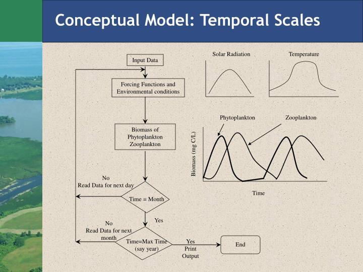 Conceptual Model: Temporal Scales