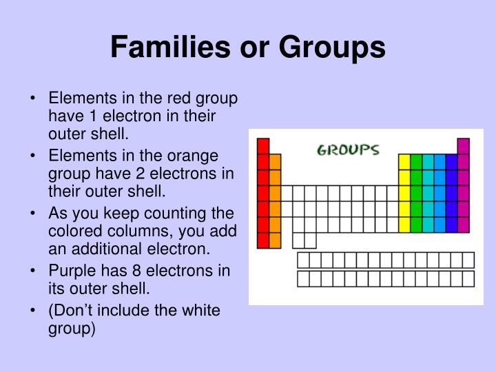 Families or Groups