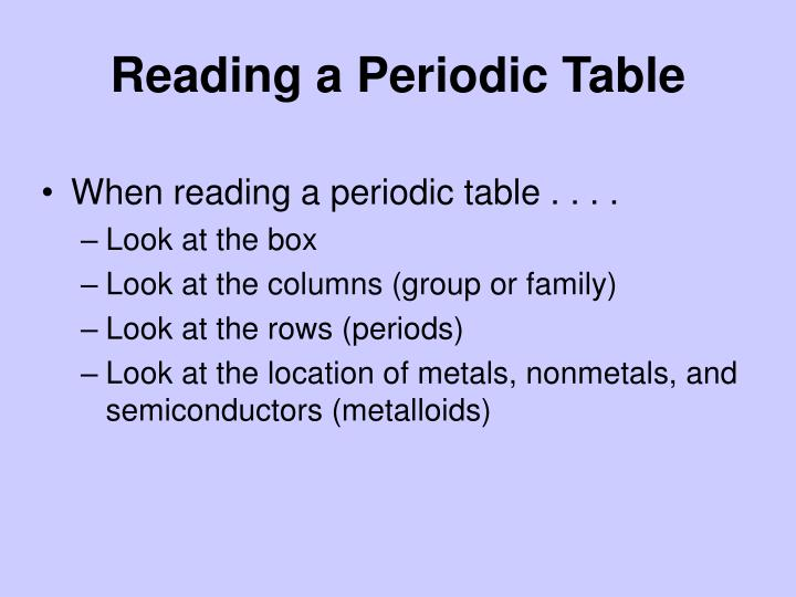 Reading a Periodic Table