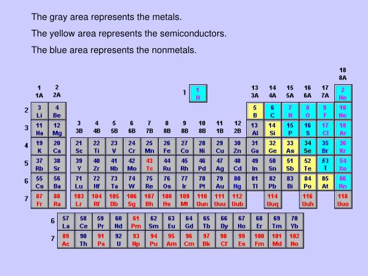 The gray area represents the metals.