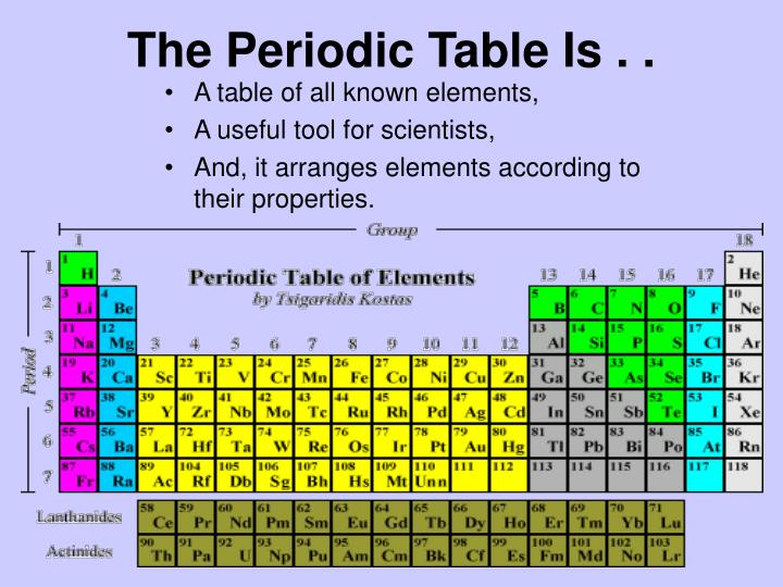 The Periodic Table Is . .