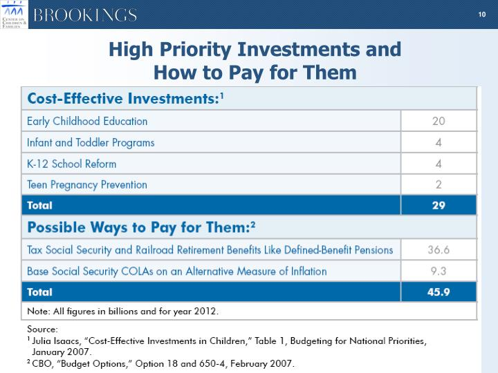 High Priority Investments and