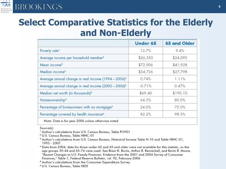 Select Comparative Statistics for the Elderly