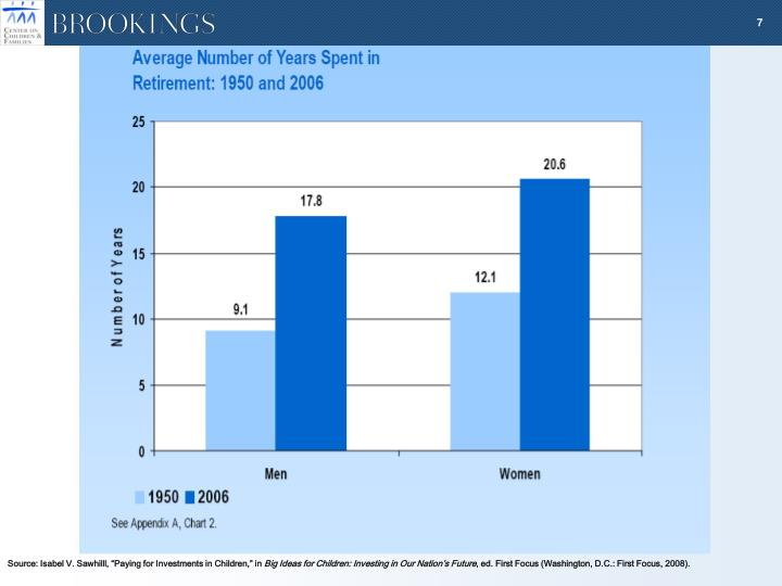 """Source: Isabel V. Sawhilll, """"Paying for Investments in Children,"""" in"""