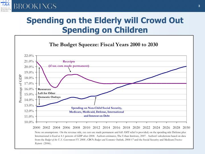 Spending on the Elderly will Crowd Out