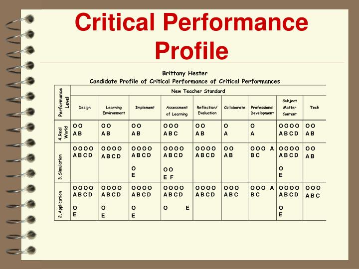 Critical Performance Profile