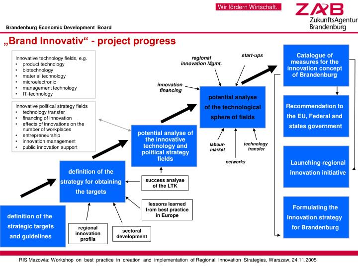 Brandenburg Economic Development  Board