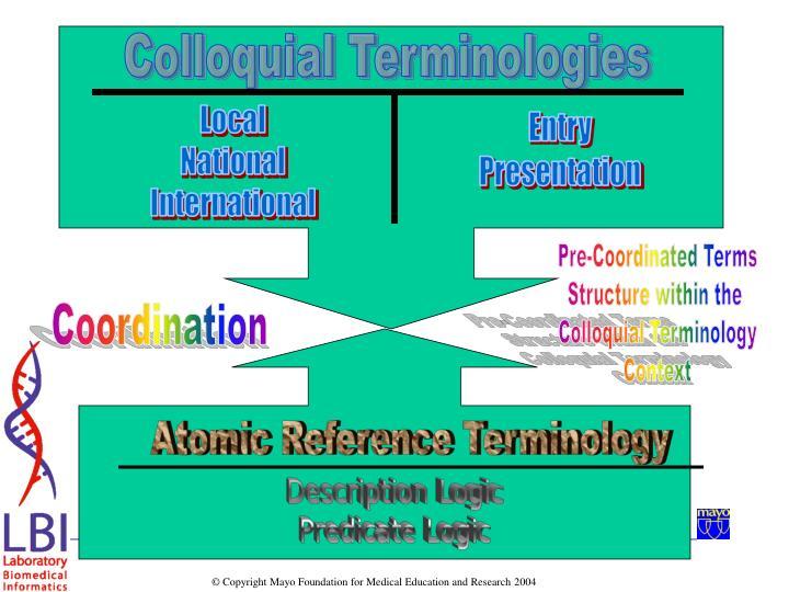 Colloquial Terminologies