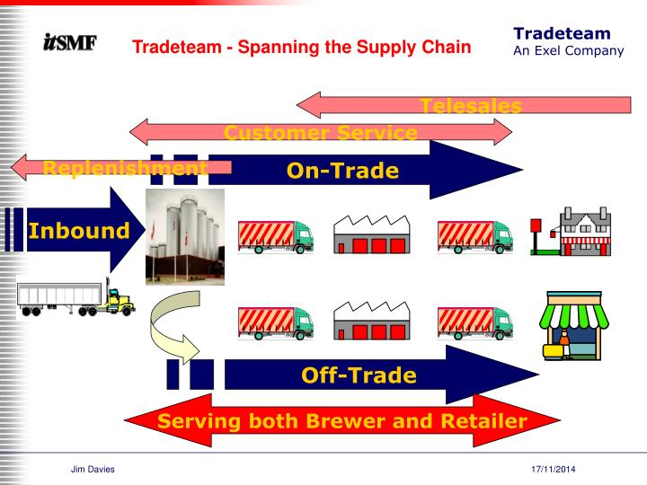 Tradeteam - Spanning the Supply Chain