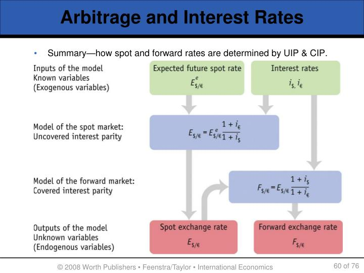 Arbitrage and Interest Rates