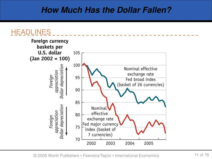 How Much Has the Dollar Fallen?